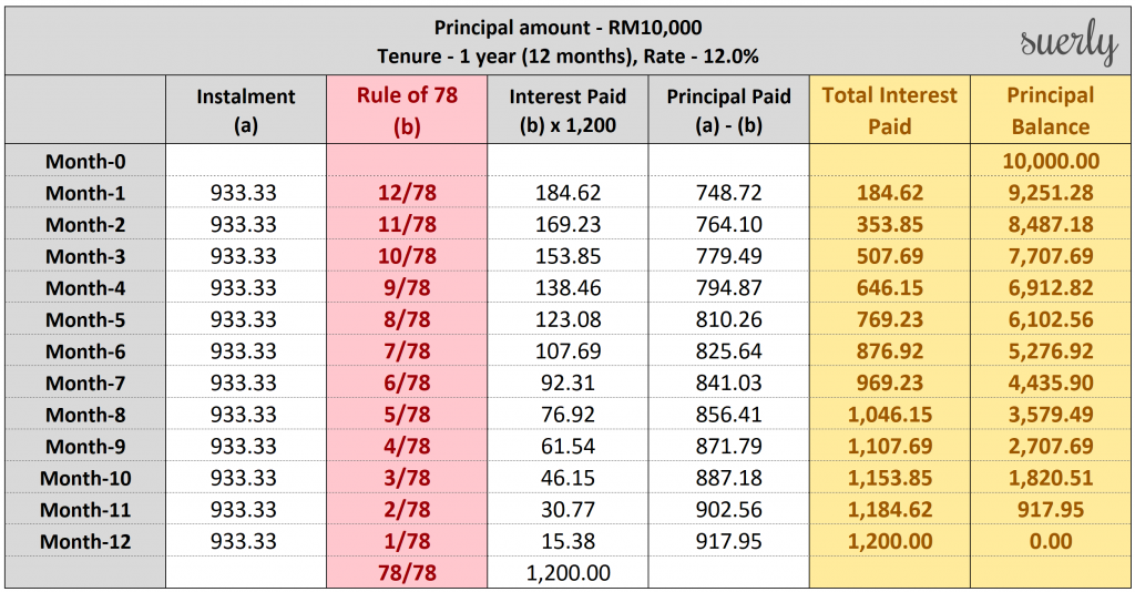The Rule of 78 interest and principal allocation method over 12 months.